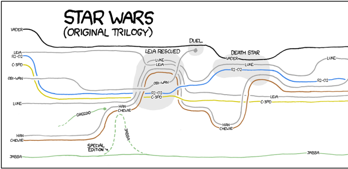 Star Wars diagram